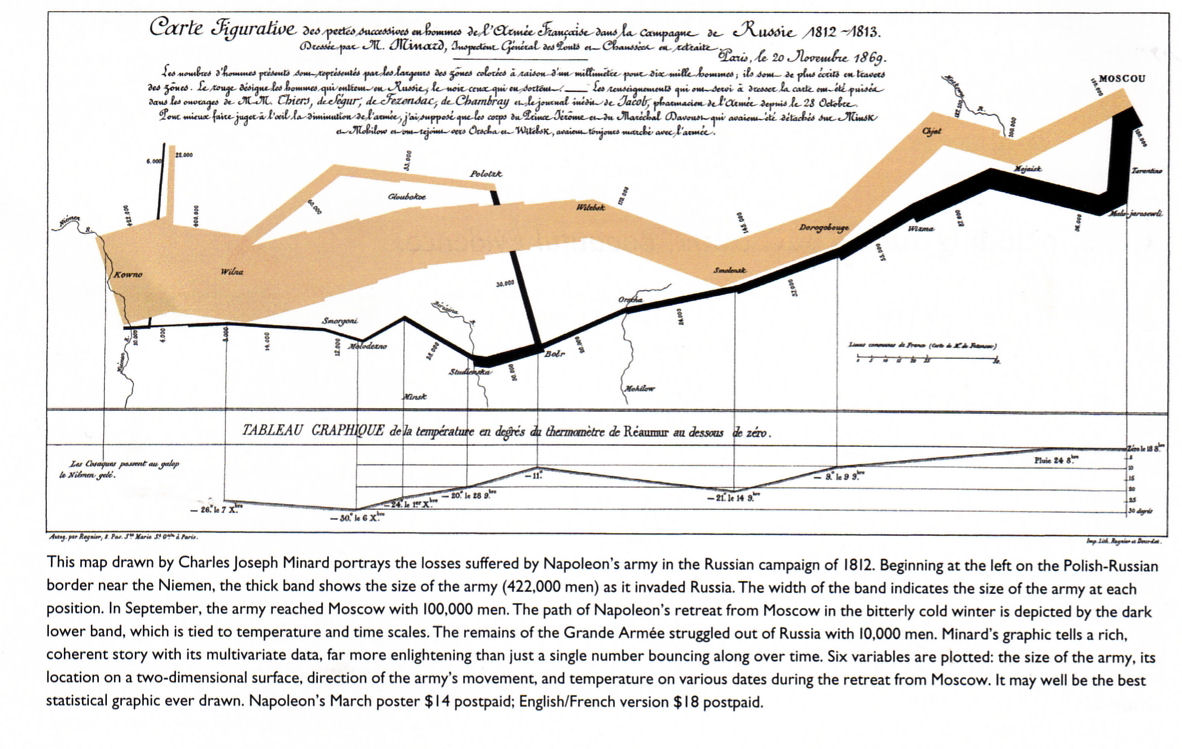 http://mousebert.files.wordpress.com/2010/05/napoleon_russia_graph1.jpg